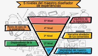 5 niveles a superar por el maestro diseñador de experiencias.